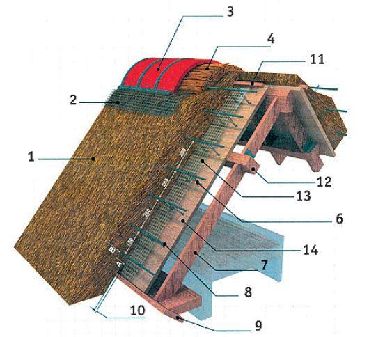 1 — солома (тростник), 2 — сетка, 3 — черепица, 4 — строевой тростник, 5 — рейка, 6 — проволока притяжная, 7 — стропильная система, 8 — 5 мм проволока крепежная, 9 — поджимная планка, 10 — поджим, 11 — прижимная планка, 12 — ребро жесткости, 13 — паробарьер, 14 — OSB-лист
