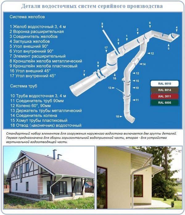 Детали водосточной системы серийного производства
