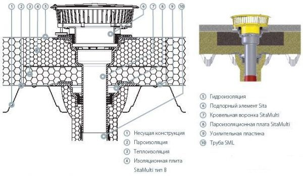 Конструкция внутреннего водостока