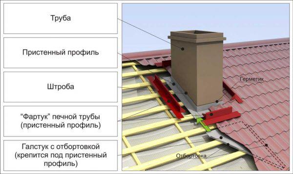 Монтаж профнастила у дымоходной трубы