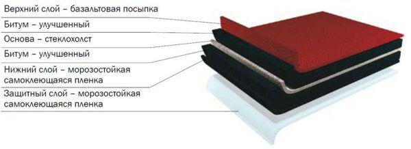 Мягкая кровля Шинглас имеет такую структуру