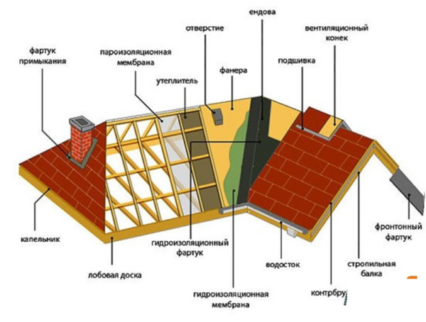 Основные элементы конструкции крыши