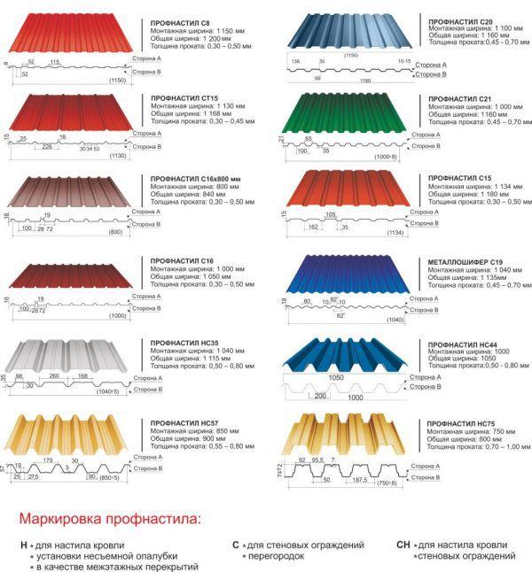 Покрытие с минимальным значением подходит только для стен. Для крыши лучше выбрать профнастил с максимальной толщиной