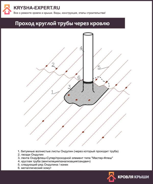 Проход круглой трубы через кровлю