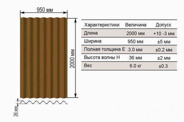 Размеры ондулина для крыши