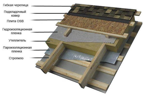 Схема монтажа битумной черепицы