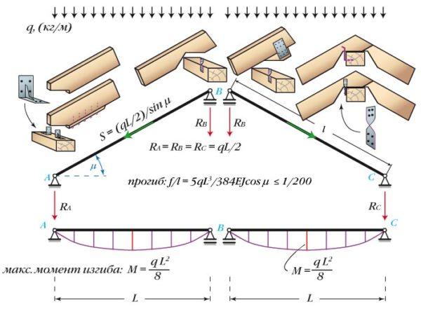 Схема расчета стропил