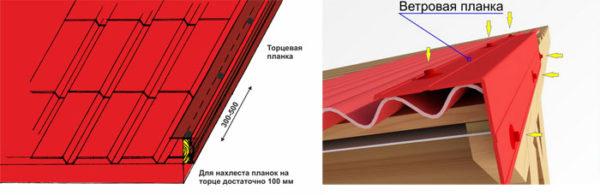 Технология монтажа карнизной ветровой планки