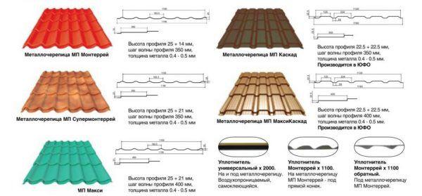 Толщина основы, которая сегодня применяется для изготовления металлочерепицы