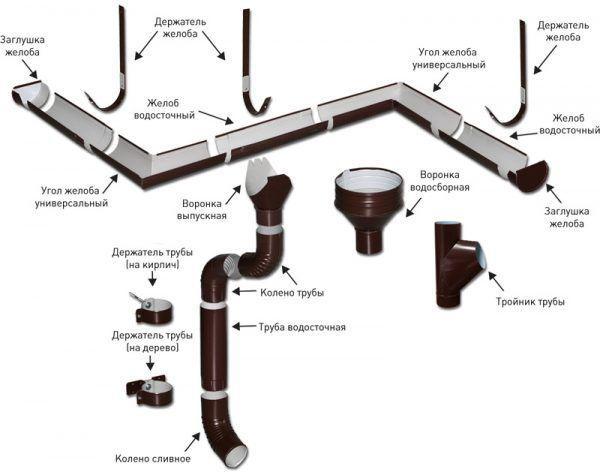 Устройство водосточной системы крыши