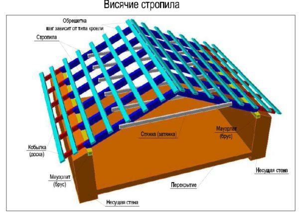 Висячие стропила: конструкция и узлы