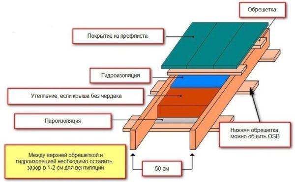 Чертеж обустройства односкатной крыши из профнастила