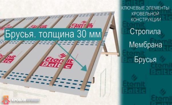 Монтаж брусков толщиной 30 мм