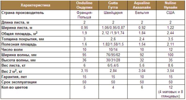 Ондулин - таблица размеров и характеристик