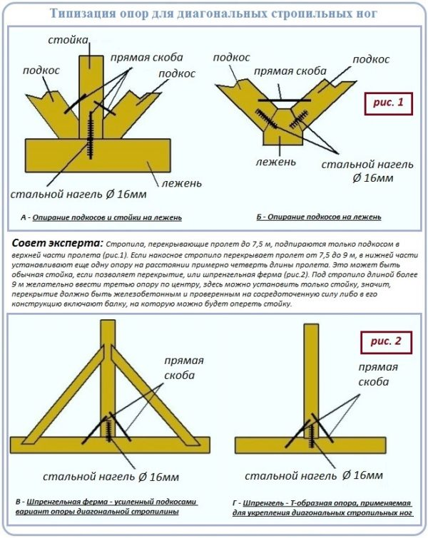 Опоры для диагональных стропильных ног