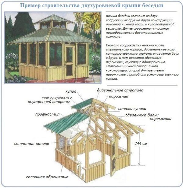 Пример строительства двухуровневой крыши беседки