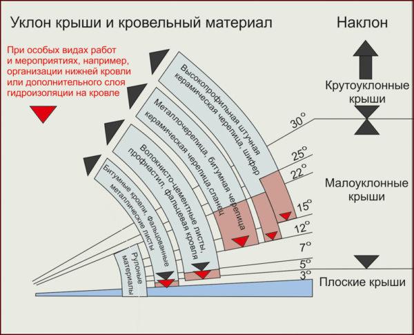 Расчет уклона крыши