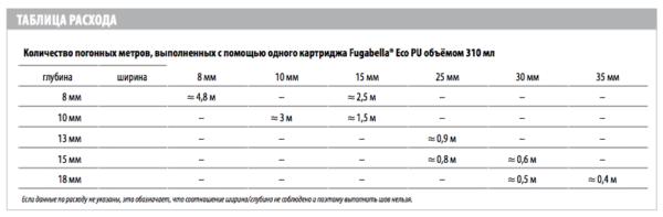 Расход полиуретанового герметика Fugabella Eco PU