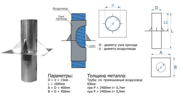 Размеры узла прохода