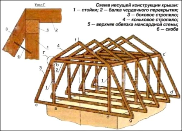 Схема каркаса для мансардной крыши