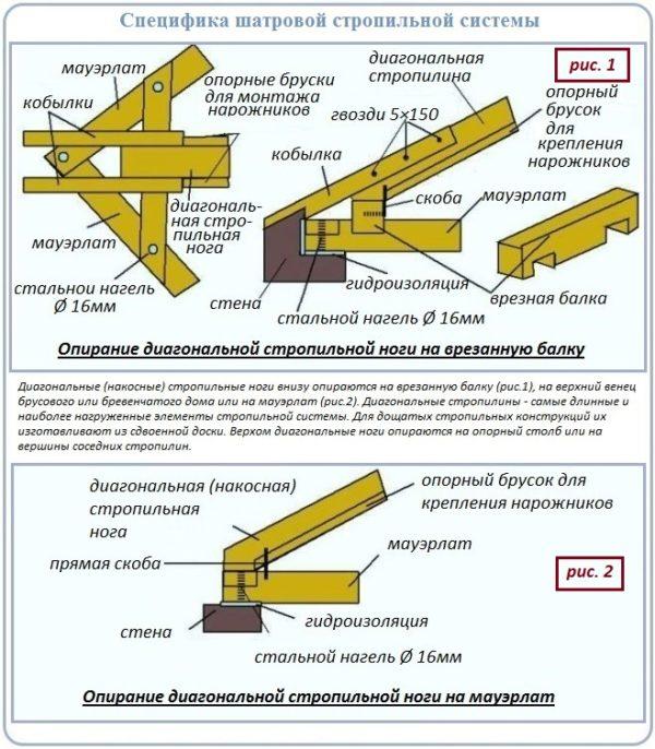 Специфика шатровой стропильной системы