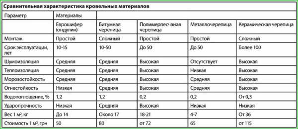 Сравнение характеристик ондулина с другими кровельными материалами