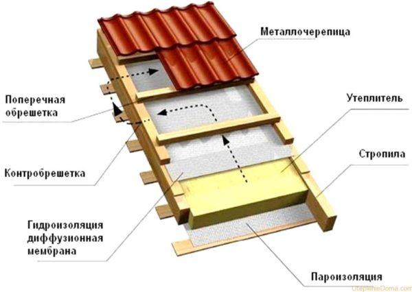 Технология утепления крыши из металлочерепицы
