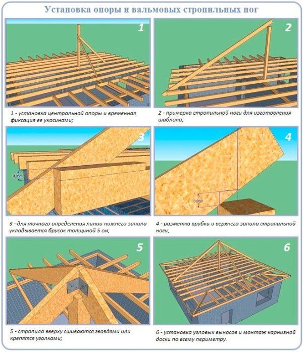Установка опоры и вальмовых стропильных ног