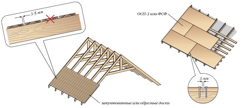 Гаража крыши для гидроизол ремонта