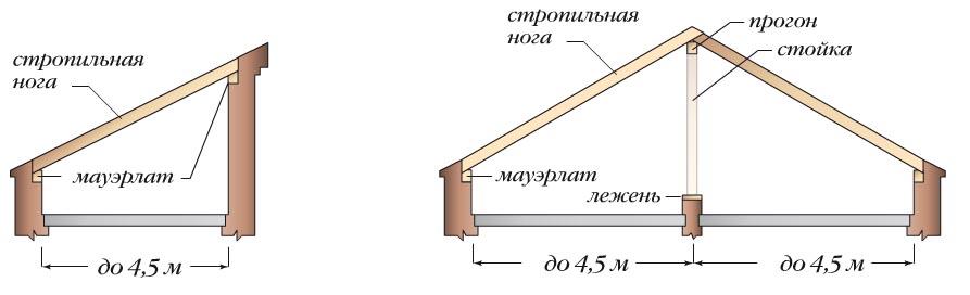 Крыша для бани односкатная - схемы, расчеты, монтаж своими р.