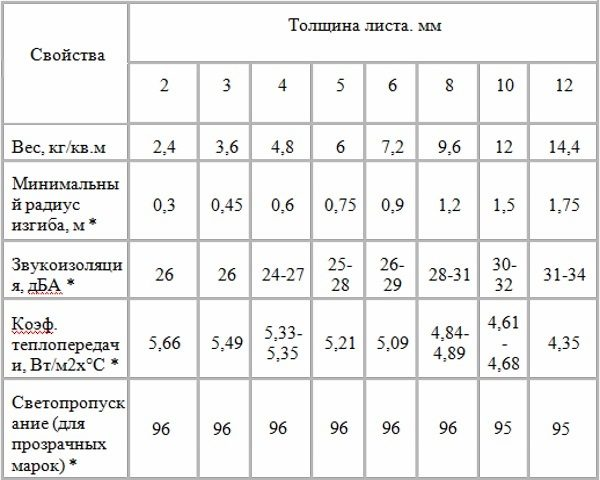 Основные характеристики монолитного поликарбоната