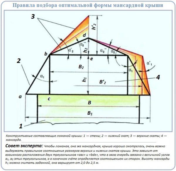 Правила подбора оптимальной формы мансардной крыши