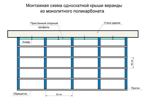 Схема односкатной конструкции из монолитного поликарбоната