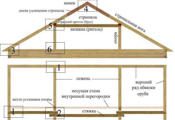 Стропильная система мансардной крыши - чертежи