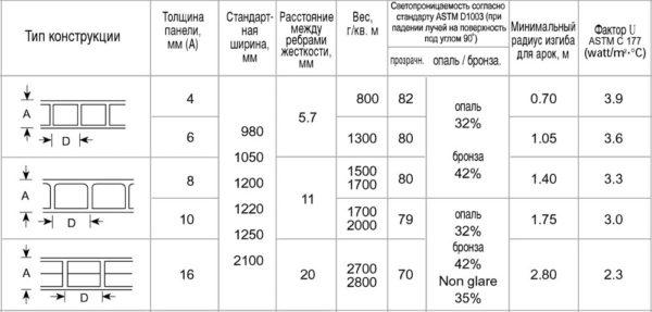Таблица размеров сотового поликарбоната и других характеристик