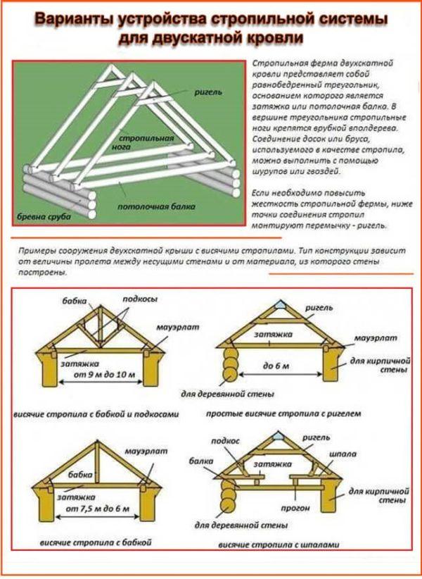 Варианты устройства стропильной системы двускатной крыши бани