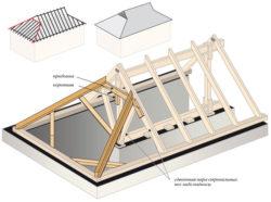 Датская вальмовая крыша