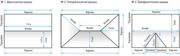 Измерения конструкций разных типов