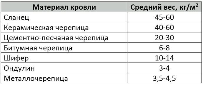 вес м2 металлочерепицы
