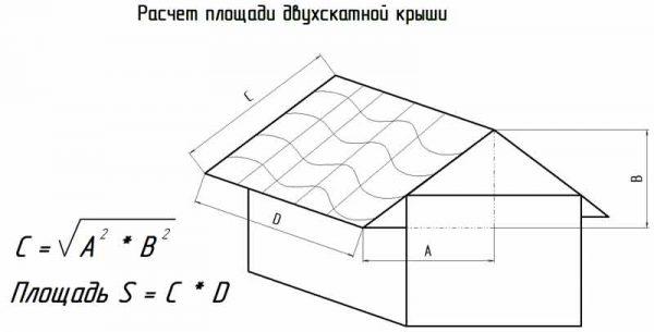 Определение площади двухскатной крыши