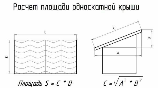 Определение площади односкатной крыши
