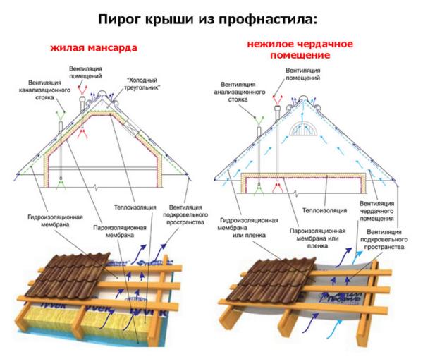 Пирог крыши из профнастила