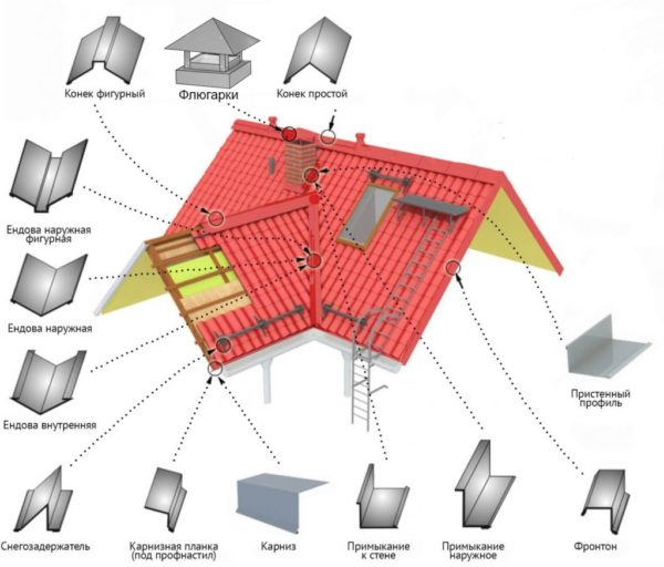 Полный перечень доборных элементов крыши, их внешний вид и места для монтажа