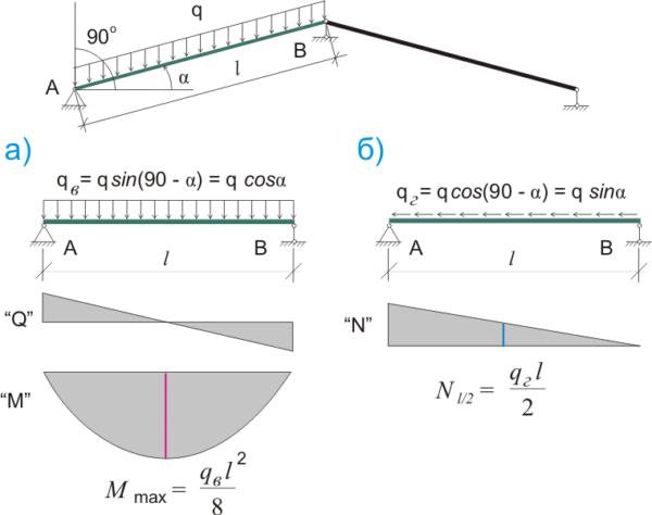 Разложение нагрузки на стропила на вертикальную и горизонтальную составляющие
