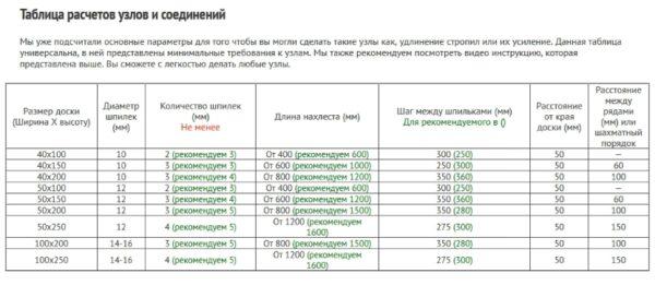 Таблица расчетов узлов и соединений