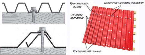 Схема соединения листов профнастила и размещения кровельных саморезов