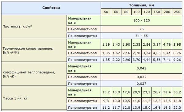 Сравнительные характеристики утеплителей для кровли