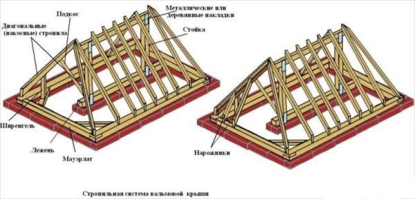 Стандартная конструкция четырехскатной крыши с опорой в зоне конька