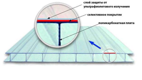Структура материала представлена двумя пластинами, которые соединены между собой перемычками, выполняющими функцию ребер жесткости