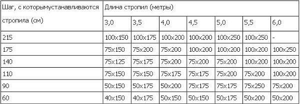 Таблица размеров и других параметров стропил